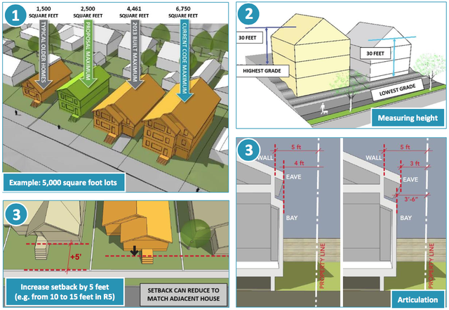The Residential Infill Project would reduce the maximum size of houses, called the floor area ratio (FAR), allowed in certain residential zones. It would also reduce the maximum height of some homes and increase the required setback from the sidewalk.