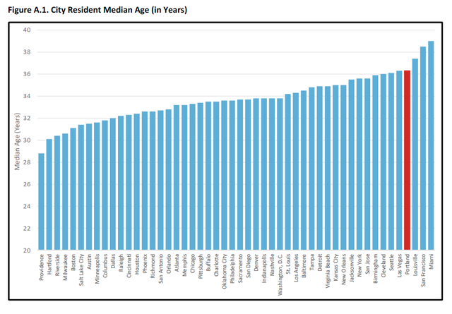 This graph shows the median age of Portlanders compared to residents of other U.S. cities.