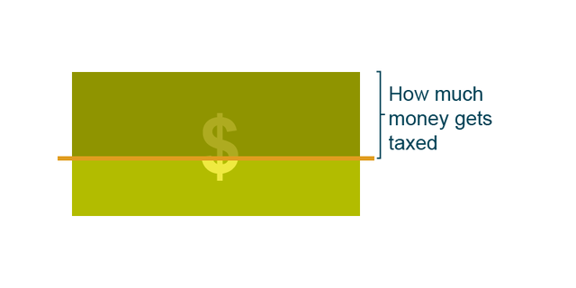 how to find out how much tax you pay