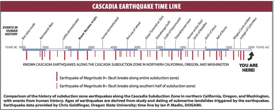 what is a 9 0 earthquake like along the cascadia subduction zone news opb